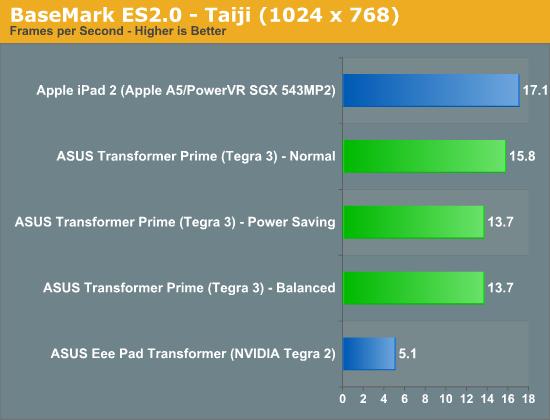 Обзор ASUS Eee Pad Transformer Prime