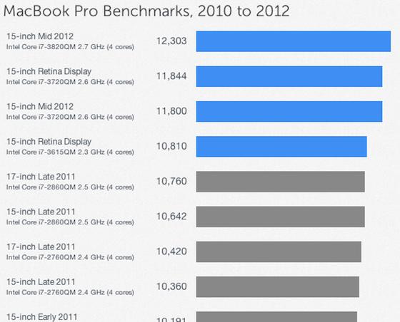 Обзор MacBook Pro с суперэкраном Retina