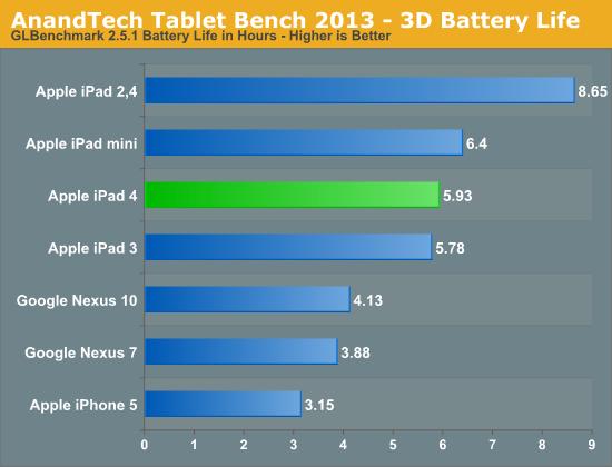Технический обзор iPad 4