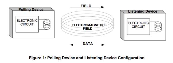 NFC работает в частотной