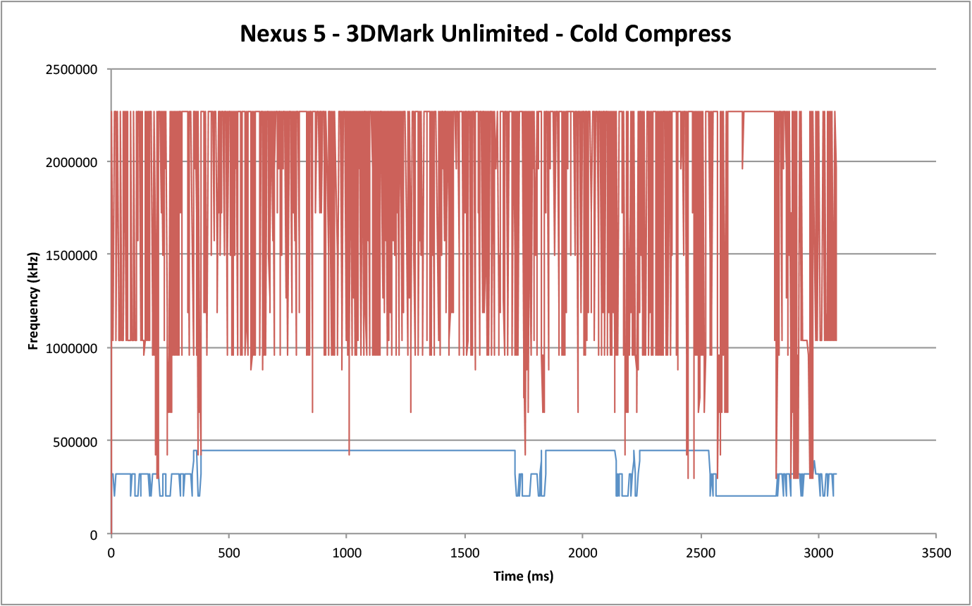Технический обзор Google Nexus 5