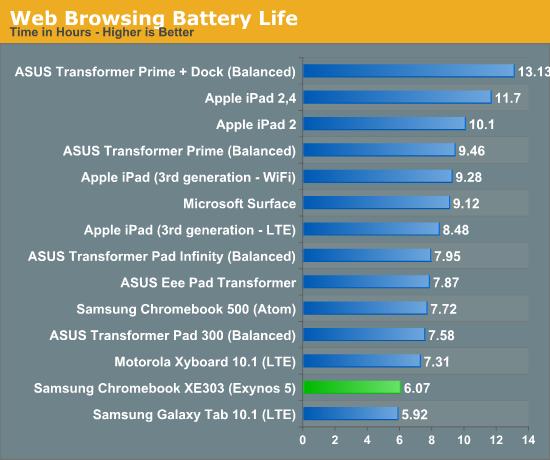 Обзор Samsung Chromebook